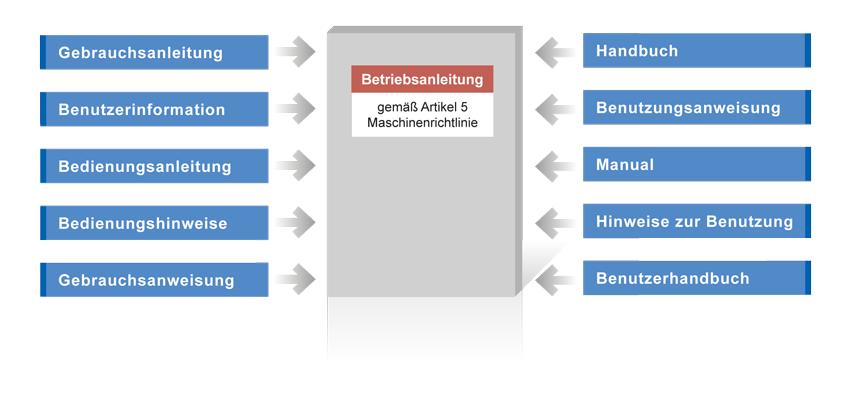 Die Betriebsanleitung Konformitatserklarung Mit Software Weka Manager Ce