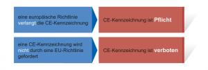 Das Anbringen der CE-Kennzeichnung ist entweder Pflicht oder unrechtmäßig, es gibt keine Wahlmöglichkeit.