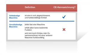 Eine unvollständige Maschine darf keine CE-Kennzeichnung erhalten.