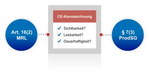 Beim Anbringen der CE-Kennzeichnung auf einem Produkt müssen drei technische Anforderungen erfüllt sein: Sichtbarkeit, Lesbarkeit und Dauerhaftigkeit.