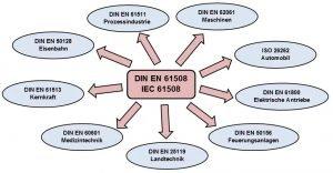 Branchenübergreifende Einflüsse der Sicherheitsgrundnorm DIN EN 61508