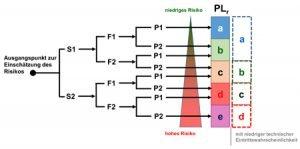 Risiko und Performance Level gemäß EN ISO 13849