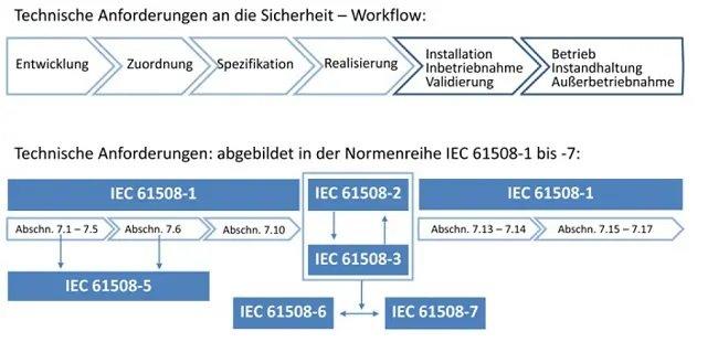 Zuordnung der Normenteile der IEC 61508 zu den Sicherheitsanforderungen im Workflow