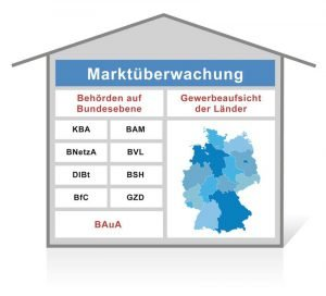 Die für die Marktüberwachung zuständigen Behörden agieren in Deutschland auf Ebene der Länder. Einige spezielle Aufgaben werden jedoch auch von Bundesbehörden wahrgenommen.