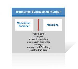 Trennende Schutzeinrichtungen gemäß Maschinenrichtlinie bilden eine physische Sperre zwischen Maschinenbediener und einer Gefahrstelle. Diese Barriere kann konstruktiv auf verschiedene Art und Weise gelöst werden.