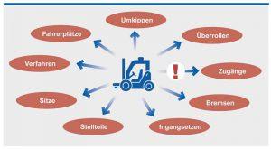 Für bewegliche Maschinen nennt die Maschinenrichtline zusätzliche Sicherheits- und Gesundheitsschutzanforderungen. Die Grafik zeigt einige Beispiele für sicherheitsrelevante Aspekte bzw. Komponenten einer beweglichen Maschine.