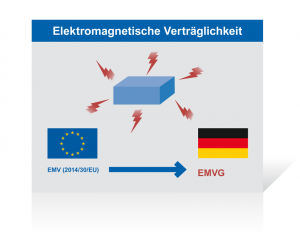 Das EMVG setzt die Richtlinie 2014/30/EU über die elektromagnetische Verträglichkeit in deutsches Recht um. Damit soll die Störfestigkeit technischer Geräte gewährleistet werden.