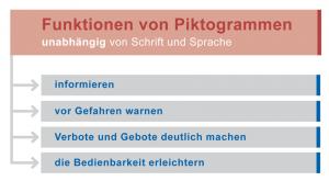 Piktogramme haben in der Technischen Dokumentation eine wichtige Funktion. Sie informieren den Betrachter unabhängig von seiner Sprache oder Kultur zum sicherheitsgerechten Bedienen der Maschine.