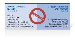 Die als RoHS 2 bekannte Richtlinie 2011/65/EU beschränkt die Verwendung gefährliche Stoffe in Elektro- und Elektronikprodukten. Die Einschränkungen wurden durch die Richtlinie 2015/863/EU um weitere Substanzen erweitert.